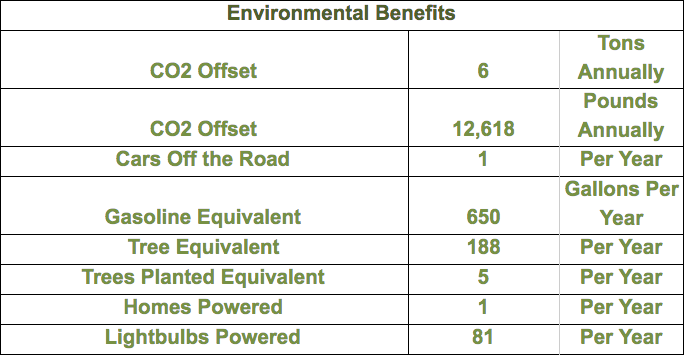 environmental-benefits