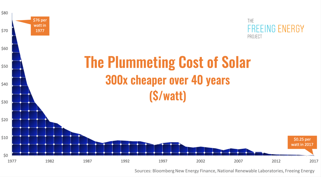 Freeing Energy Solar Prices Dropping Creative Solar USA